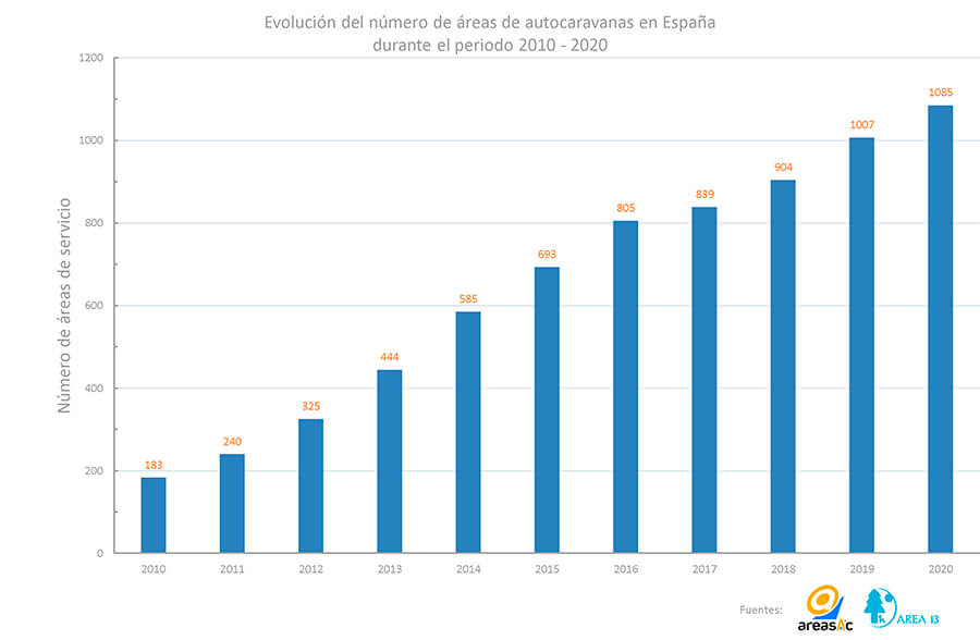 Evolució en la construcció d'àrees d'autocaravanes a Espanya