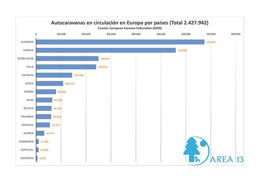 Datos de las autocaravanas en Europa 2020
